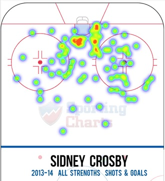 Sidney Crosby Shooting Stats